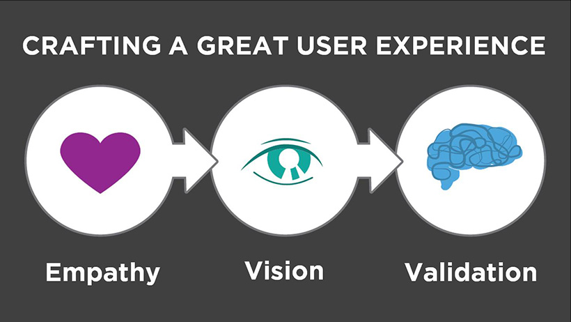 Info-graphic for Crafting Great User Experience; Empathy, Vision, Validation